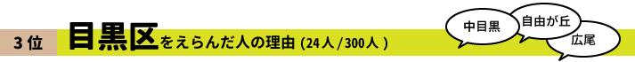 3位 目黒区をえらんだ人の理由(24人/300人)