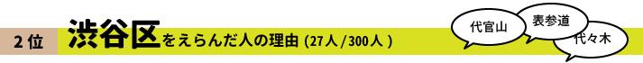 2位 渋谷区をえらんだ人の理由(27人/300人)