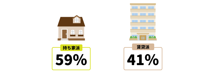 持ち家派59% 賃貸派41%