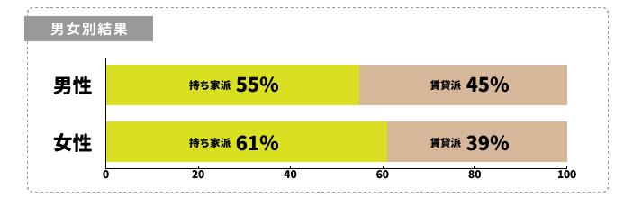 男女別結果 女性(持ち家派61%/賃貸派39%) 男性(持ち家派55%/賃貸派45%)