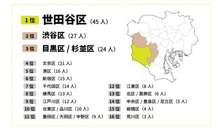 東京都23区で住みたい区ランキング1位~16位