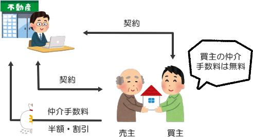 買主だけでなく売主も仲介手数料が割引になるケースの図(不動産仲介業者が1つのとき)