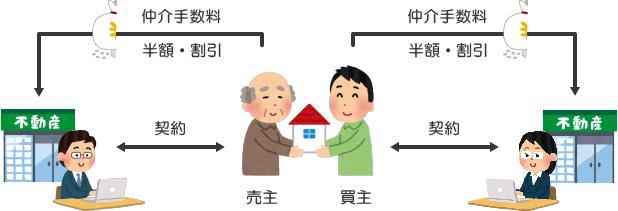 買主だけでなく売主も仲介手数料が割引になるケースの図(不動産仲介業者が2つのとき)