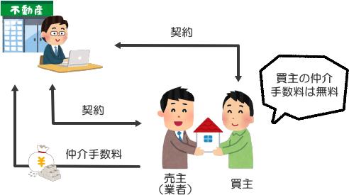 新築購入時、買主のみ仲介手数料が無料・割引になるケースの図