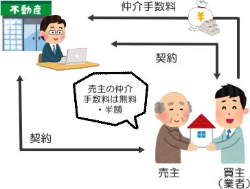 買主が業者のため、売主の仲介手数料が無料・割引になるケース