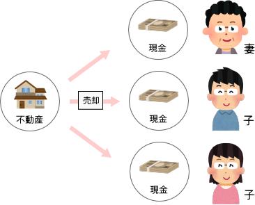 遺産分割の方法2「不動産を売却して現金を分ける」の解説図