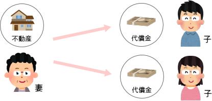 遺産分割の方法3「ひとりが不動産を相続し、代償金を支払う」の解説図