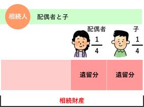 相続人が配偶者と子の場合の遺留分の割合 解説図