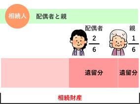 相続人が配偶者と親の場合の遺留分割合 解説図