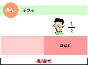 相続人が子のみの場合の遺留分割合 解説図