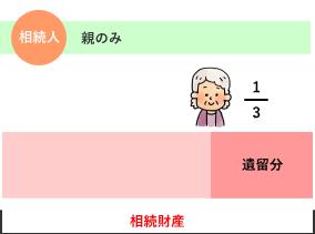 相続人が親のみの場合の遺留分割合 解説図