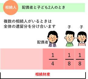 配偶者と子ども2人が相続人のときの遺留分のわけかた 解説図