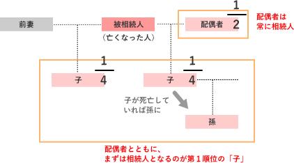 前妻の子と現在の妻の子、配偶者の相続割合の解説図