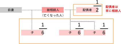 前妻の子1人、現在の妻との子2人、配偶者の相続割合の解説図