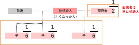 前妻の子2人、現在の妻との子1人、配偶者の相続割合の解説図