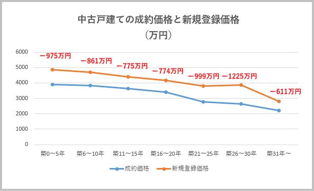 中古戸建ての成約価格と新規登録価格(万円)築年数別、価格の差 棒グラフ